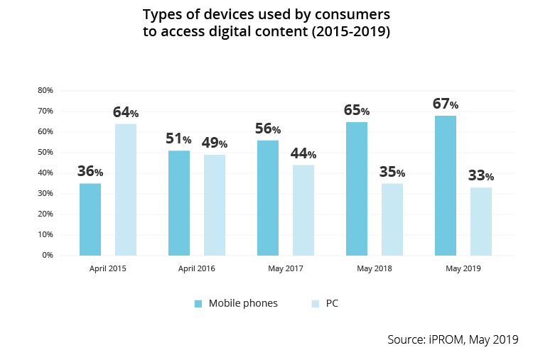 Types of devices used by consumers to access digital content 2015 2019 - iPROM - Press