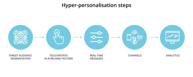 Hyper-personalisation steps - iPROM - Blog - Tomaž Tomšič