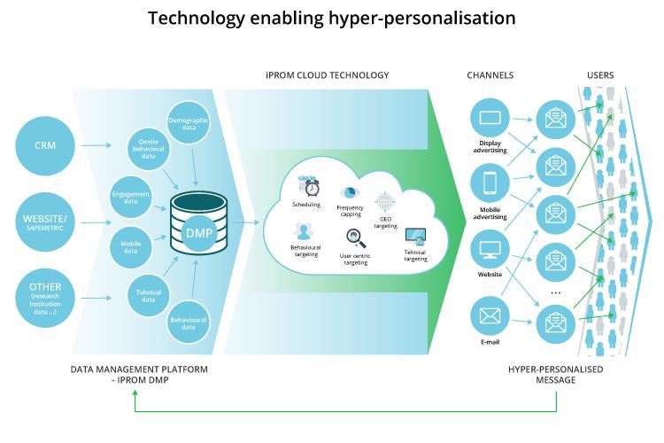 Technology enabling hyper-personalisation - iPROM - Blog - Tomaž Tomšič