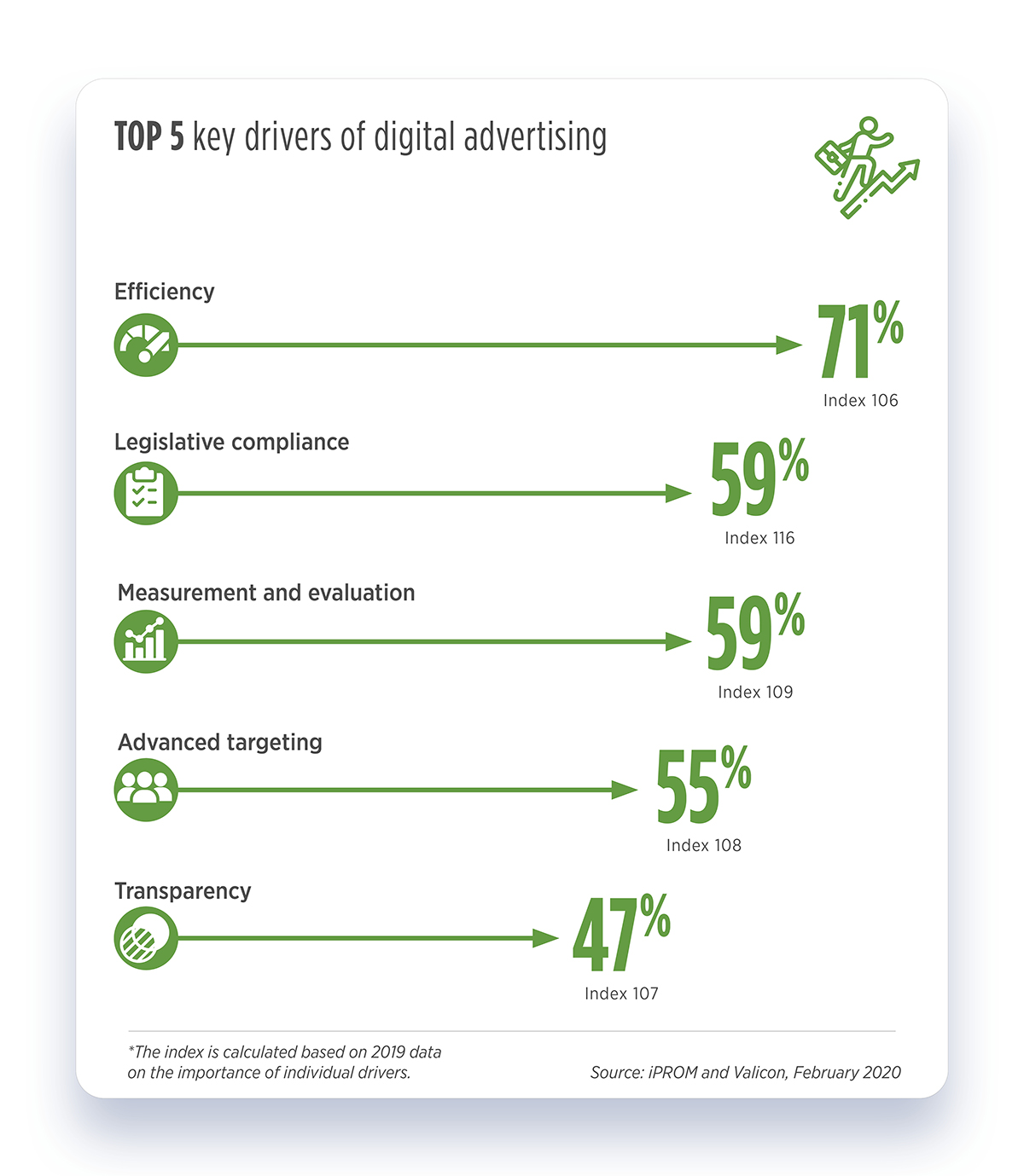 TOP 5 key drivers of digital advertising - iPROM - Press