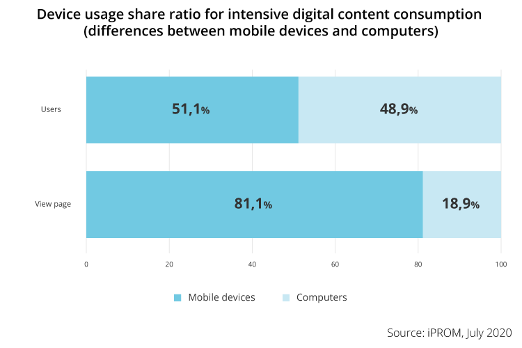 Computers retain first place with an in-depth review of digital media content - iPROM - Press