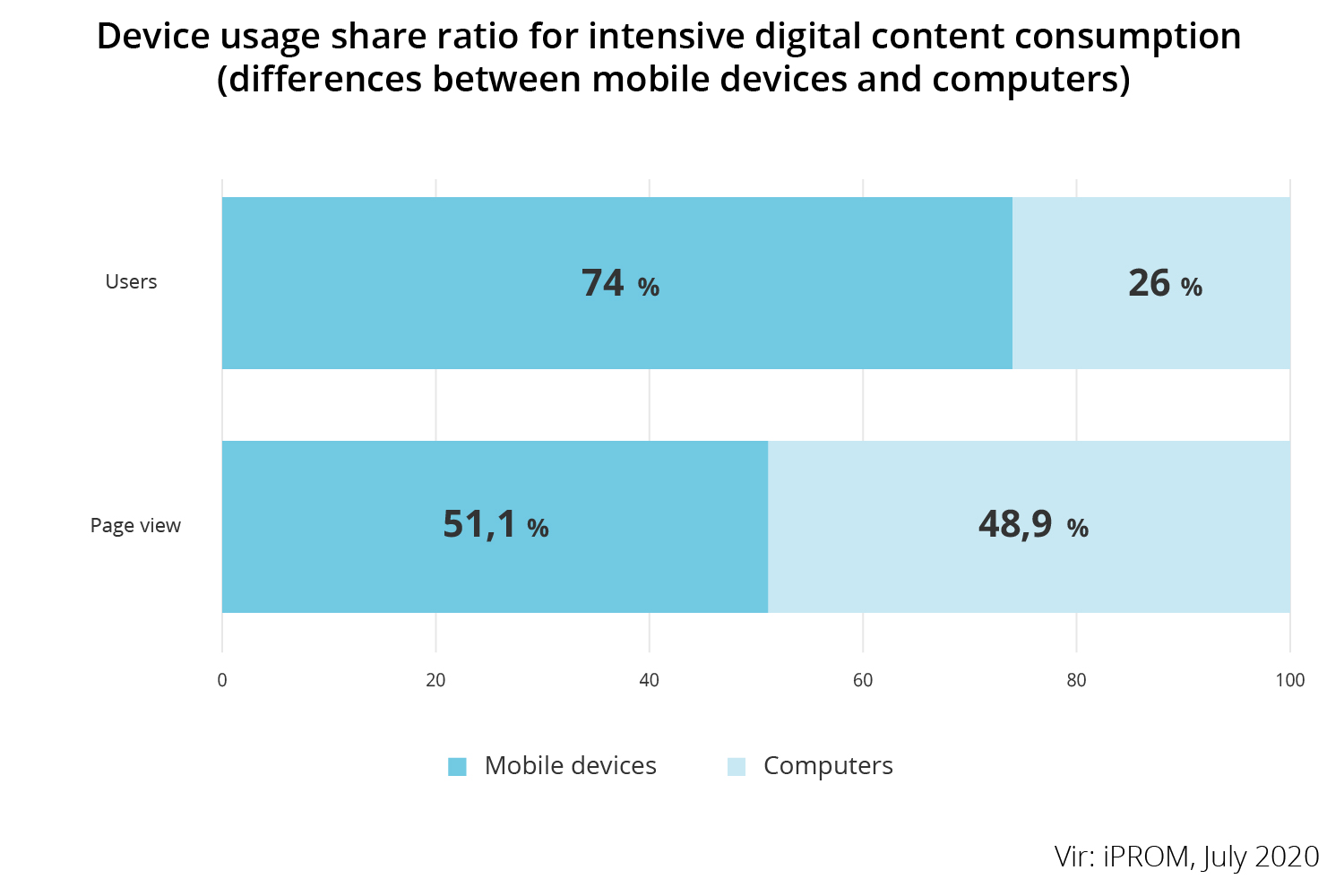 Device usage share ratio for intensive digital content consumption - iPROM - Press